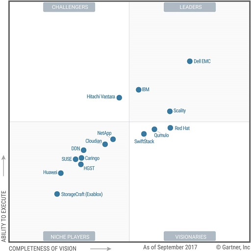 Gartner storage report 2017